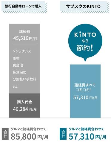 KINTO・オートローンとの比較