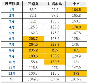 石垣島・日照時間比較