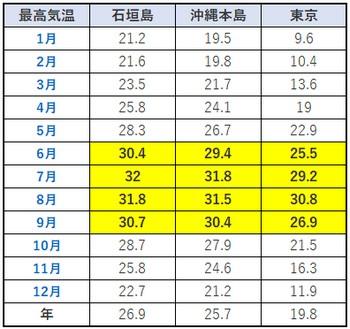 石垣島最高気温比較