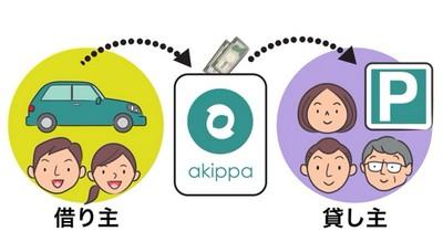 akippa・駐車場シェアリングの仕組み