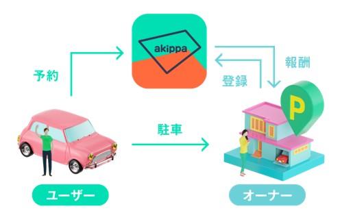 akippa・駐車場シェアリング