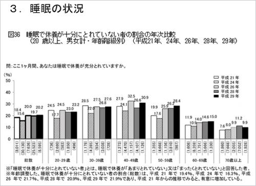 平成29年度度国民・健康栄養調査/睡眠の状況