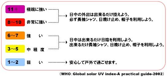 UVインデックスと紫外線対策