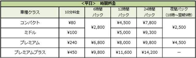 careco・平日プラン料金表(平日)