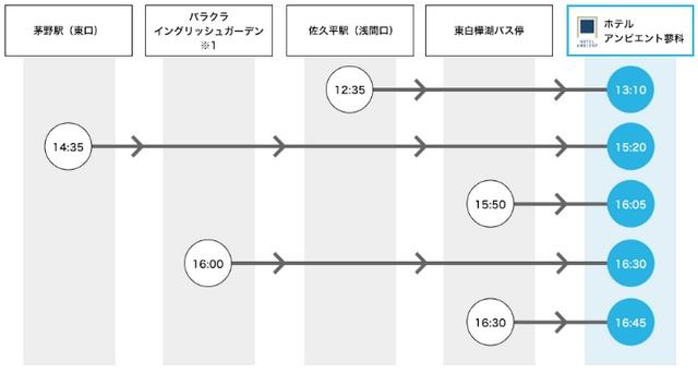 女神湖・アンビエント蓼科・送迎バス時刻表