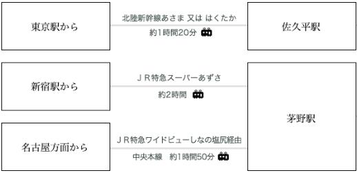 女神湖・アンビエント蓼科・JR時刻表
