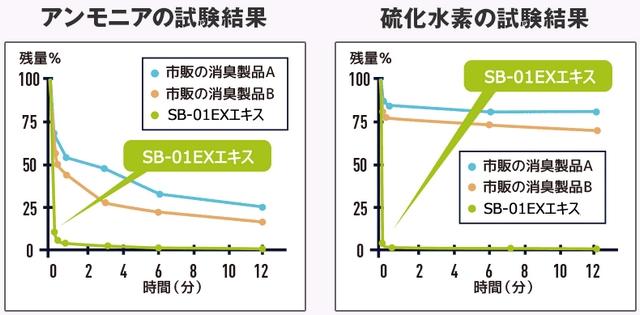 SB-01EXの消臭試験