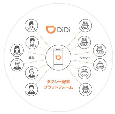 DiDiアプリ