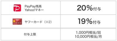 PayPay・お特区キャンペーン①