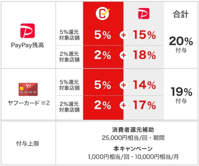 PayPay・お特区キャンペーン2