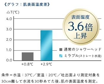 ミラブル・肌表面温度