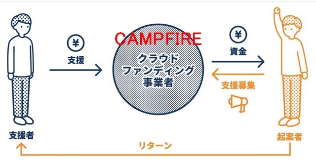 CAMPFIRE-仕組み