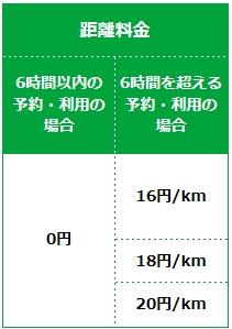カレコ・カーシェアリング・距離料金