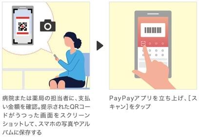 PayPay・オンライン診療