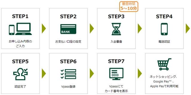 三井住友カード・申込みフロー